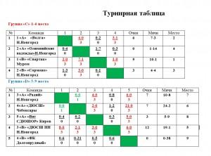 День Победы_итоги финала